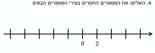 ExerciseAnswers/20180308-17034569ציר_המספרים.png