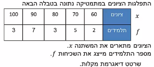 ExerciseAnswers/20180731-17074980דיאגרמת_מקלות.png