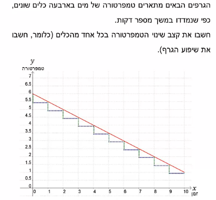 ExerciseAnswers/20190618-11063273אלגברה_שיפוע.png